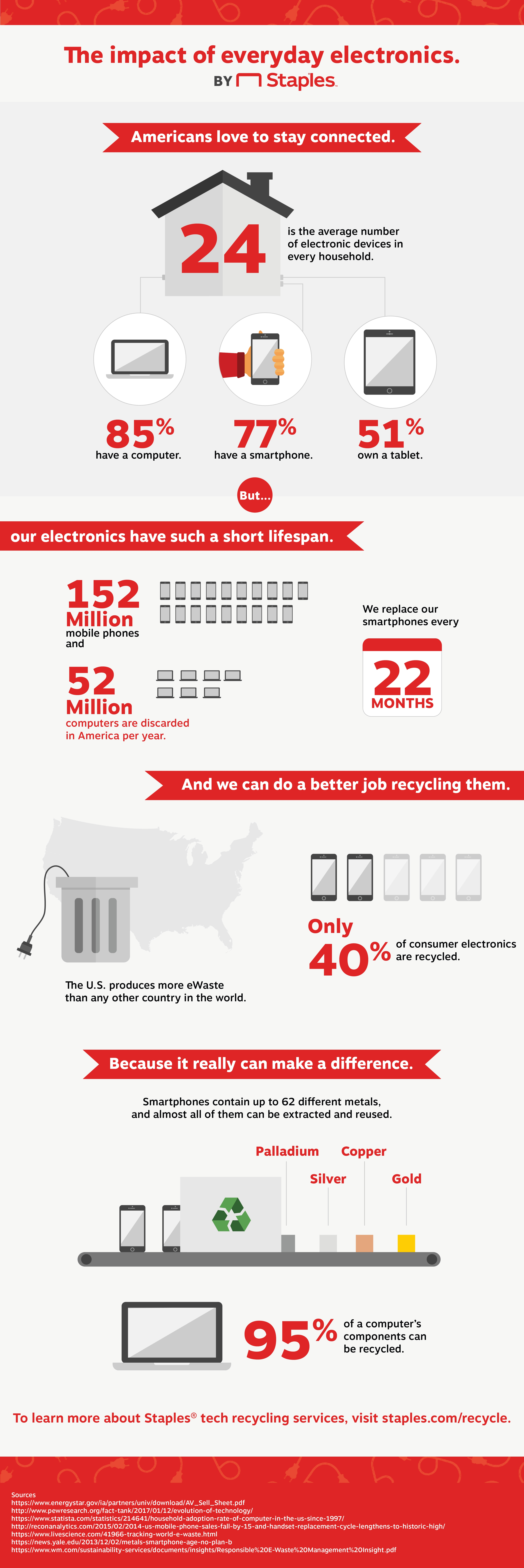 The Impact of Everyday Electronics (America Recycles Day)