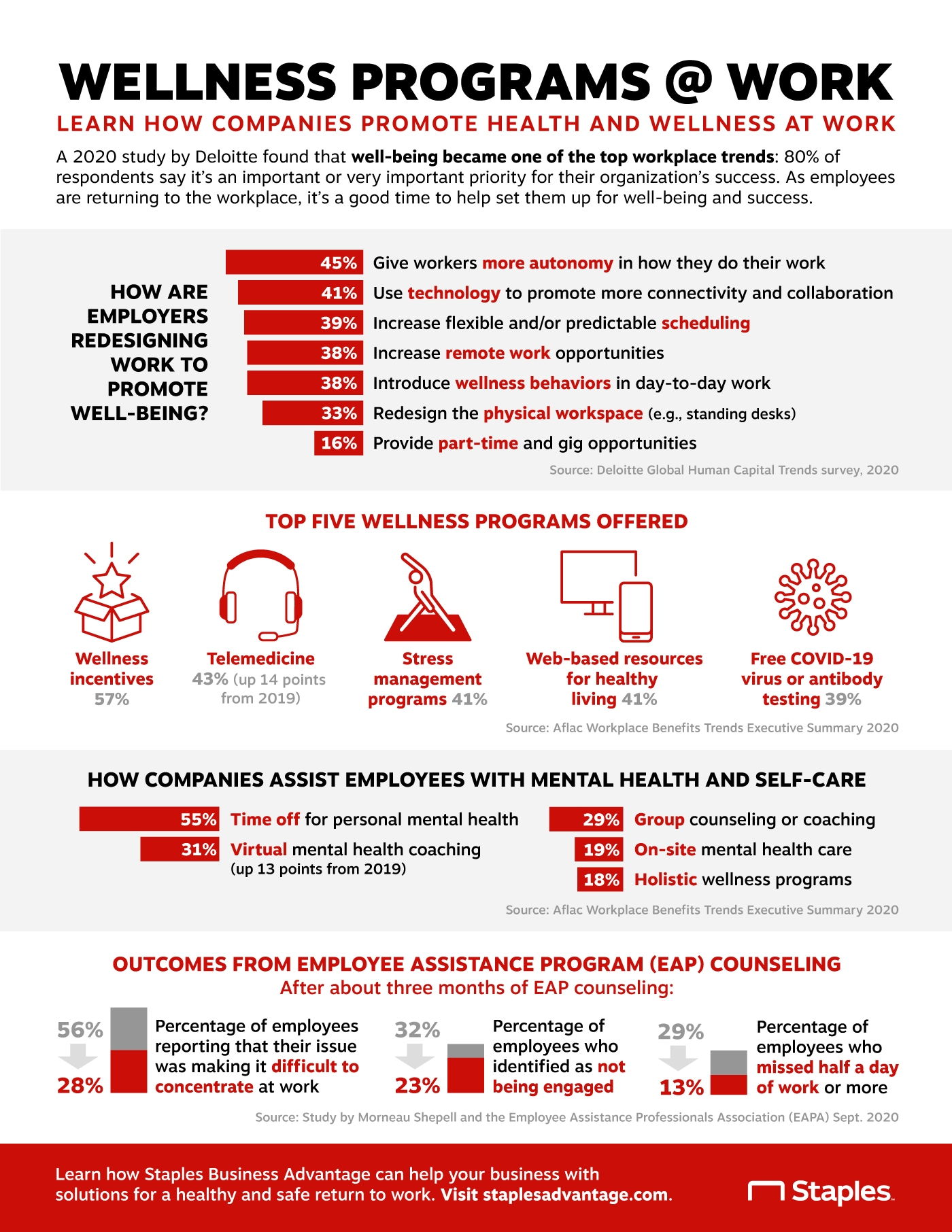 Infographic detailing how companies promote health and wellness at work.