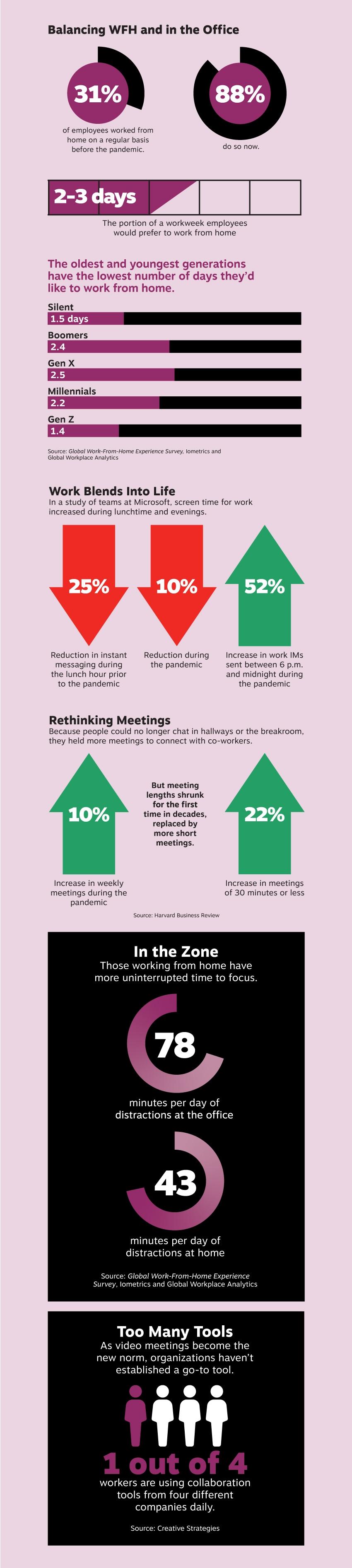 Your Changing Worklife Behaviors