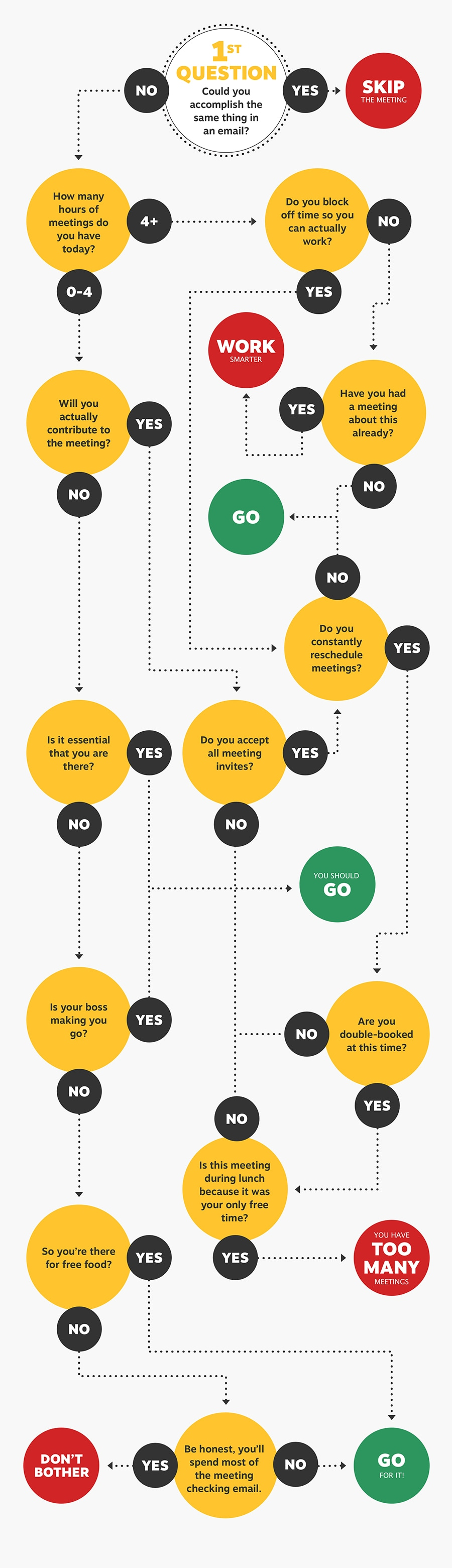 Should You Go to This Meeting?