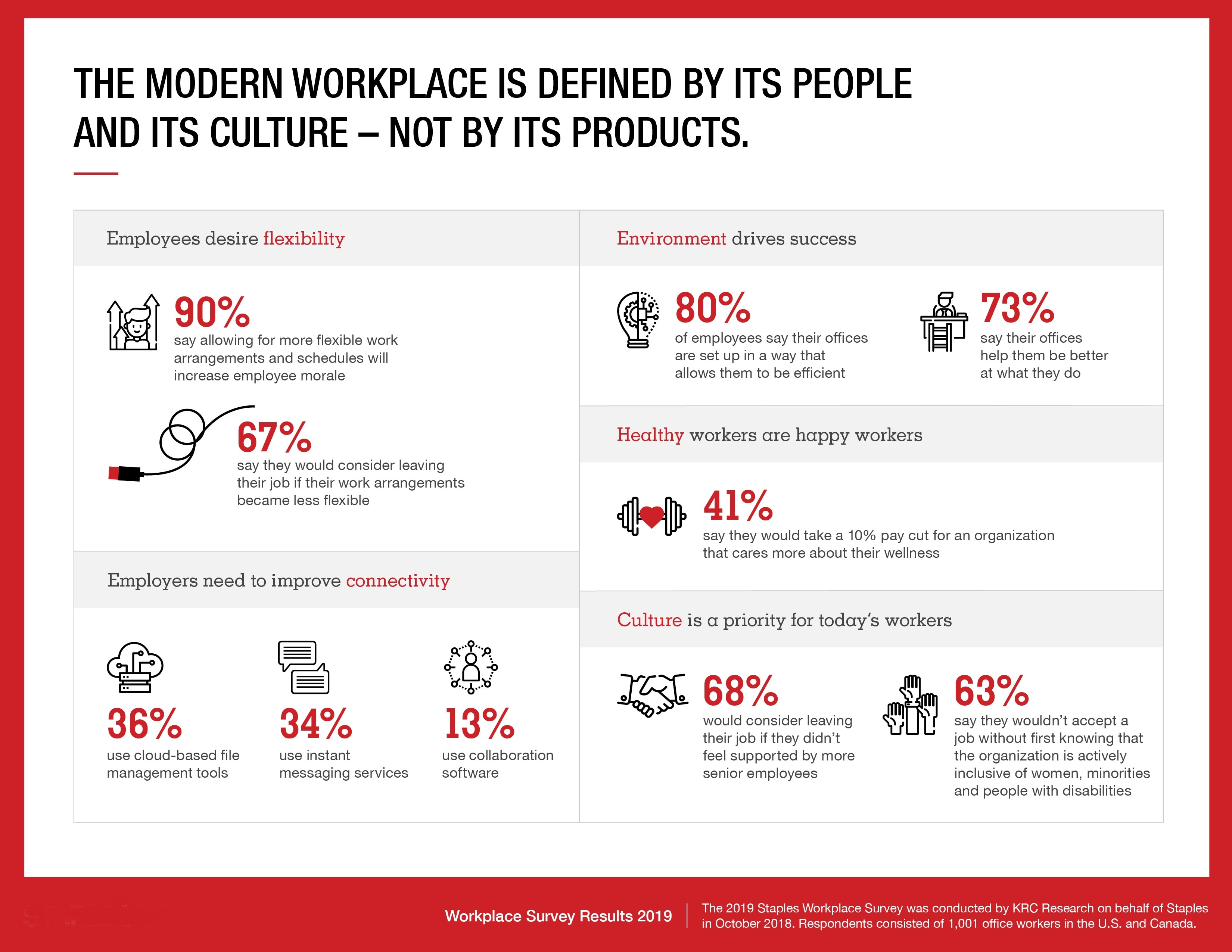 What Defines the Modern Workplace?